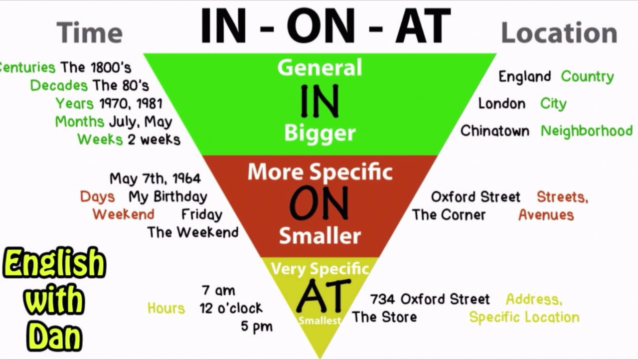 In On At Preposition Chart Has A Mistake On At In