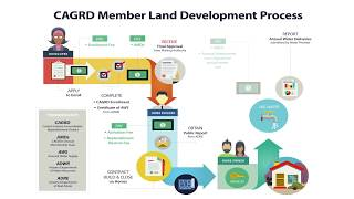 CAGRD Member Land Development Process