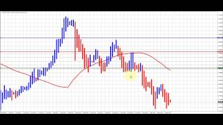 Trading Forex using Heiken Ashi and Moving Average USDCHF