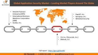 Global Application Security Market Growth