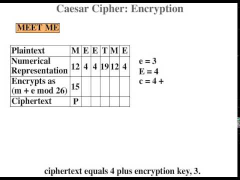 How to Write Caesar Cipher in C Program with Example Code