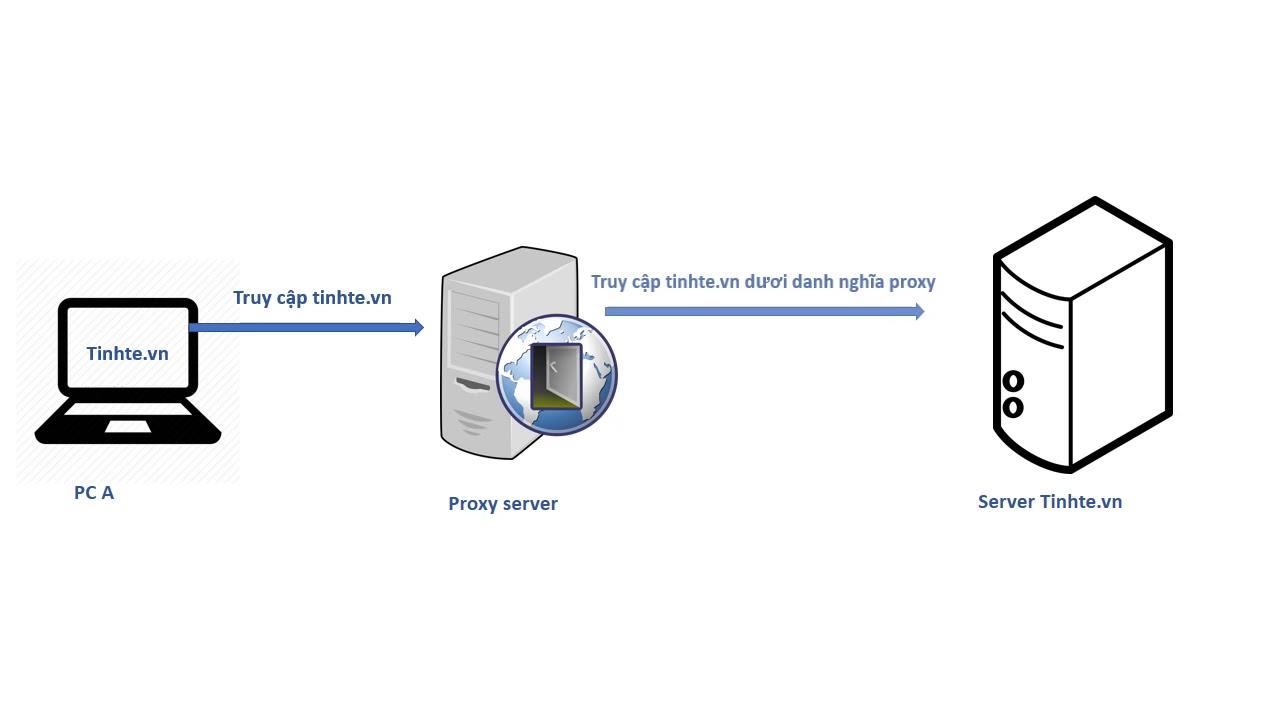 CSKN - Proxy là gì, tại sao dùng proxy lại có thể truy cập được các
