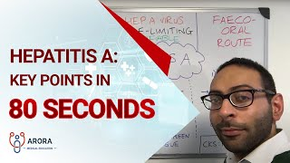 Hepatitis A: key points in 80 seconds... #aroraBites