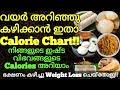 നിങ്ങൾ ചോദിച്ച Video!!   Kerala Breakfast Complete Calorie Guide   Must Watch Video   Part 1