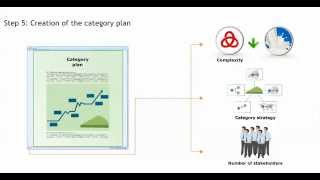 Category Management   The Category Plan - Procurement training - Purchasing skills