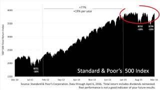 Assessing Stock Performance Amid Positive News (4.14.16) DHJJ Financial Advisors, Naperville