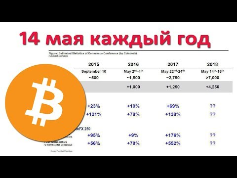 Consensus 14.05. Будет ли рост Bitcoin?