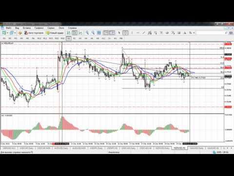 Краткосрочный волновой анализ валютных пар и золота от 22.12.2014