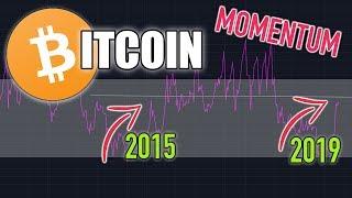 BITCOIN TRENDING NICELY | Crypto News