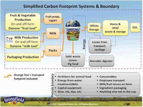 WEBINAR Stonyfield's product carbon footprint journey