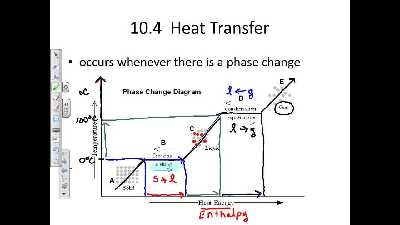Phase Change Of Water Diagram Vdo Temp Gauge Wiring Graph Youtube