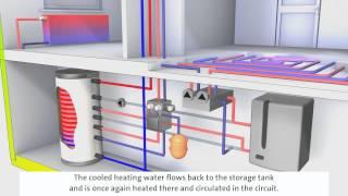 System Gas-/Öl-Brennwerttechnik mit Solarthermie