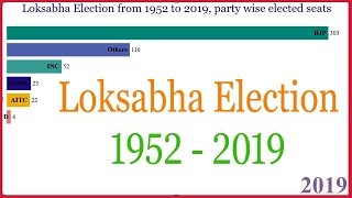 Loksabha Election from 1952 to 2019, party wise elected seats.