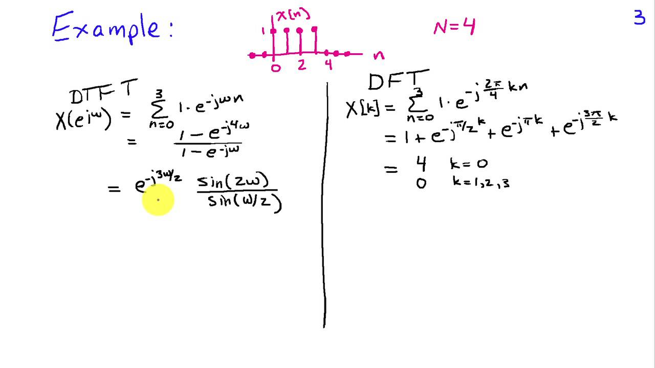fourier transform solved problems in physics