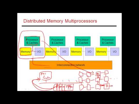 CS6810 -- Lecture 55. Lectures on Multiprocessors.
