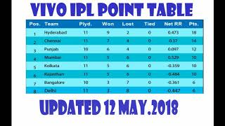 Latest  : Vivo IPL 2018 Updated Point Table  list as on 12th May.2018 !!!