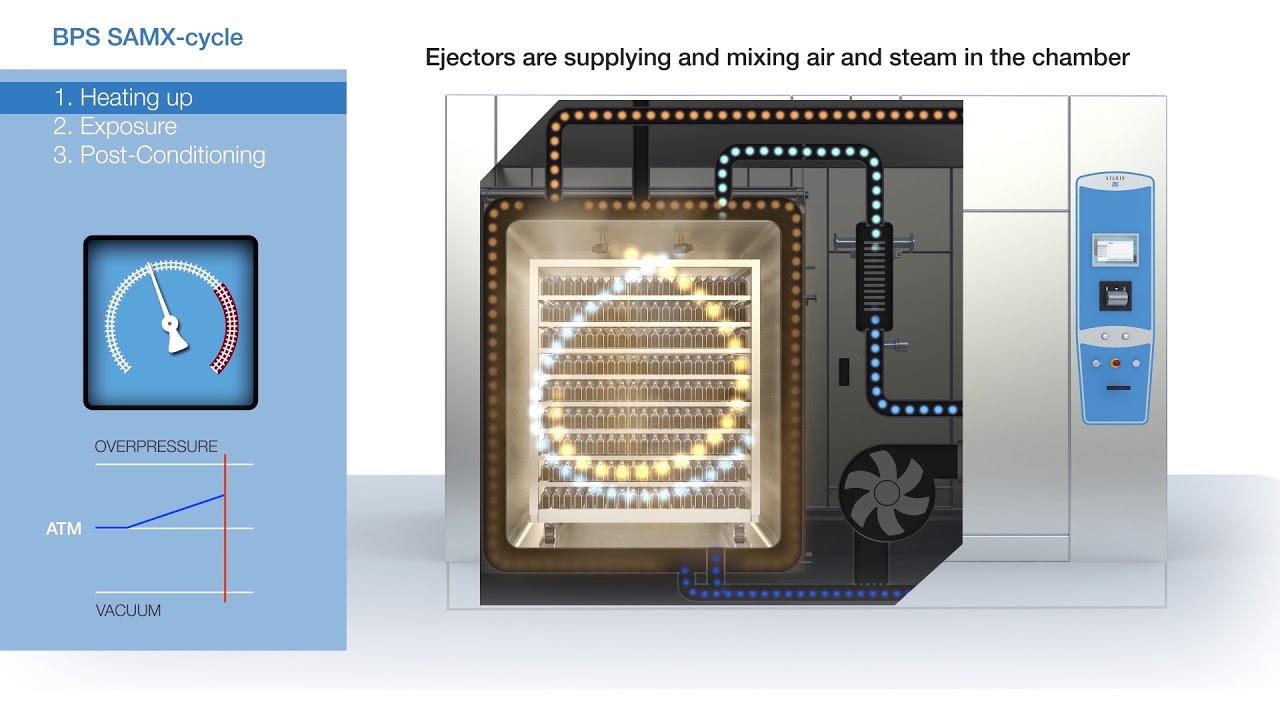 Autoclaves & Steam Sterilizers   STERIS Life Sciences