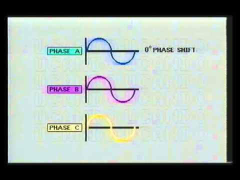 3 Phase AC Motor Working Principle