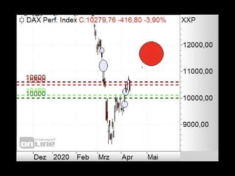 DAX - Unter 10.500 Punkten nachgebend - Morning Call 16.04.2020