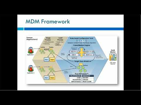 00. Informatica Master Data Management MDM Overview