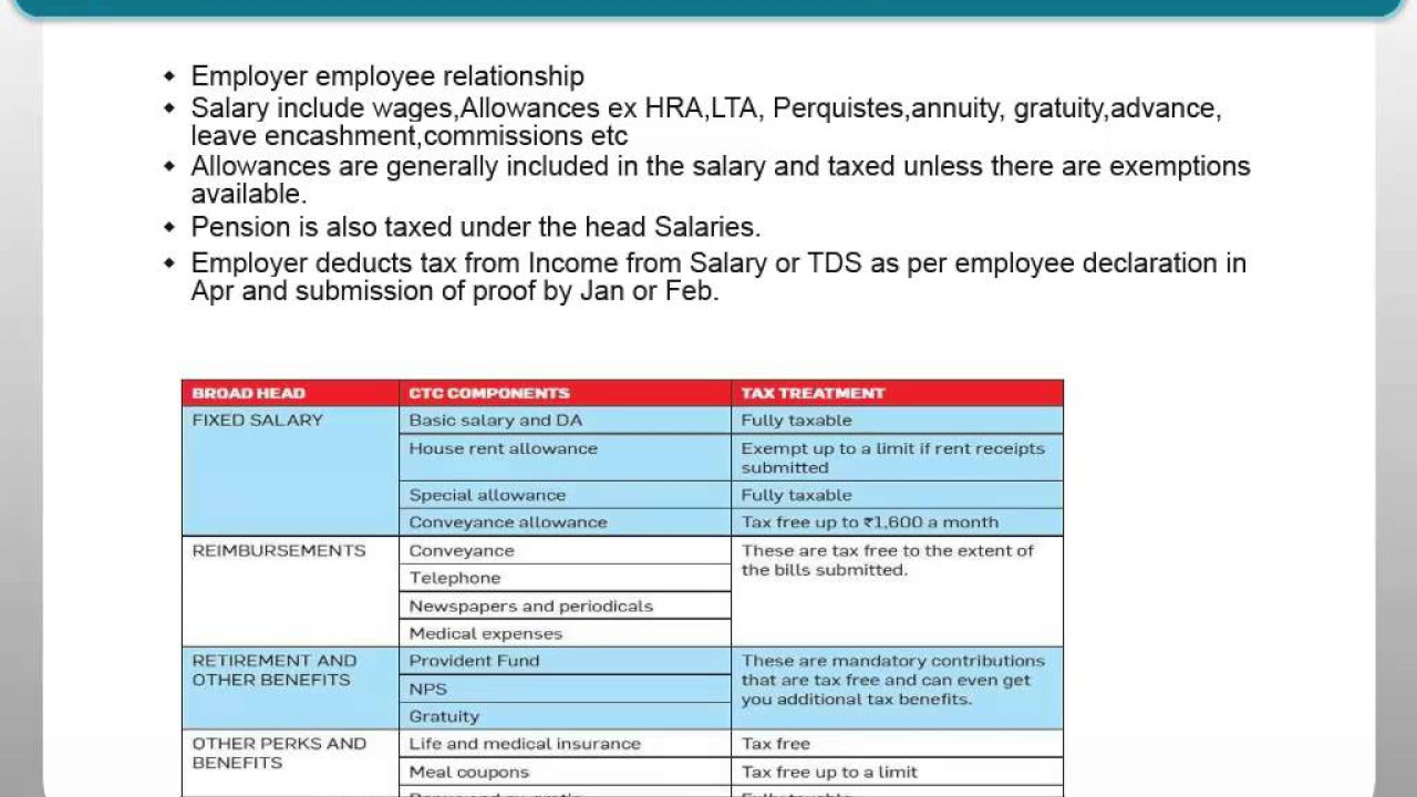 which itr form to fill