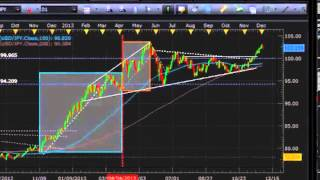 Forex Strategy Video  Using Statistics to Trade USDJPY, S&P 500, GBPUSD