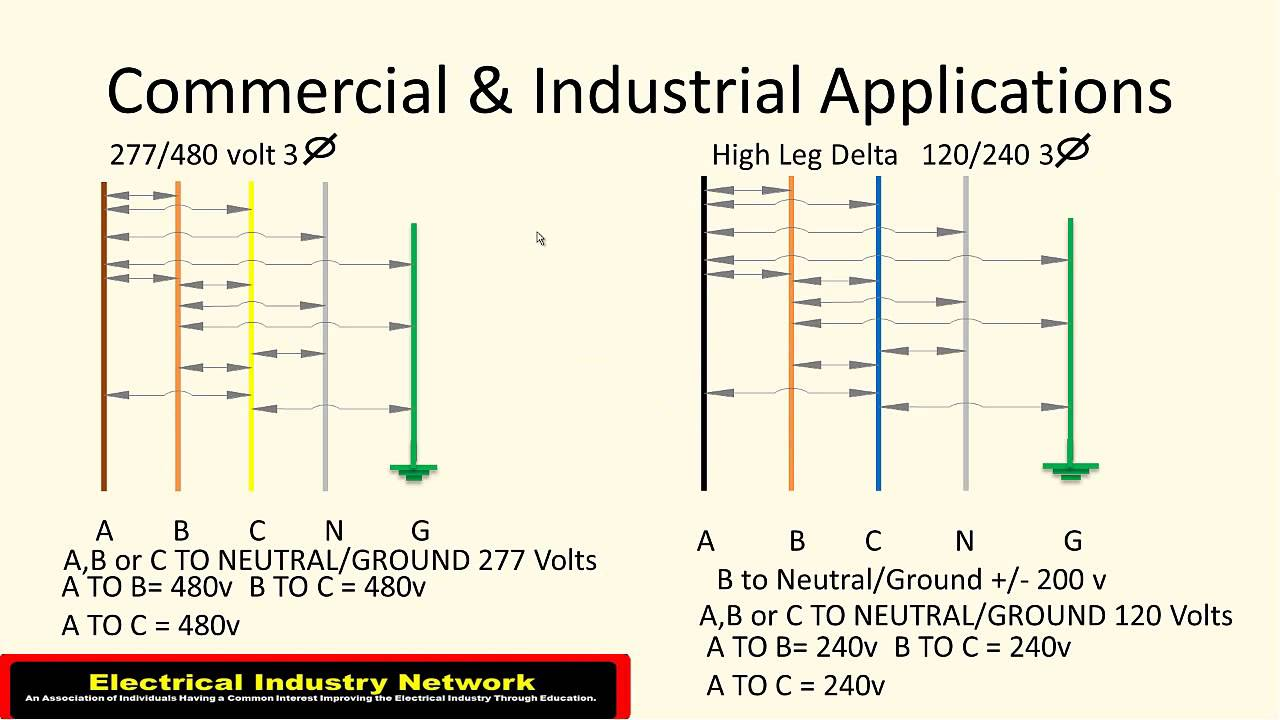 Electrical Wiring Power Sources - YouTube