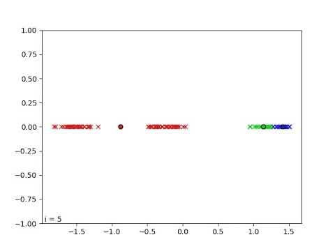 Visualizing K-means clustering in 1D with Python
