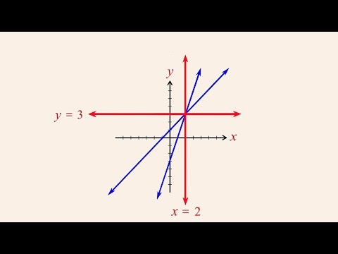 Algebra 38 - Why the Elimination Method Works