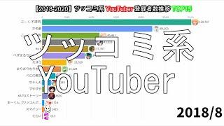 【2018-2020】ツッコミ系YouTuber登録者数推移TOP15