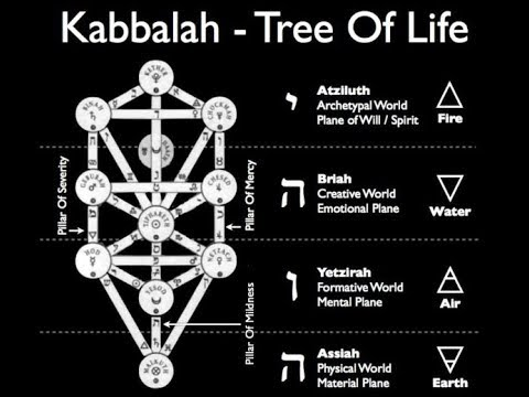 Finally Solved Kabbalah Tree Of Life Part 2 Youtube But the tree of life does not only speak of the origins of the physical universe out of the unimaginable, but also of man's place in the universe. finally solved kabbalah tree of life