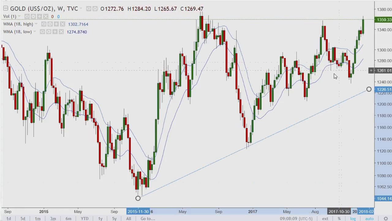 The 2½ Minute Warning {Gold; Dow Jones; Bitcoin} 2018.01 ...