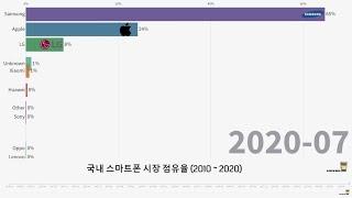 국내 스마트폰 이용 취향 변화 2010 ~ 2020