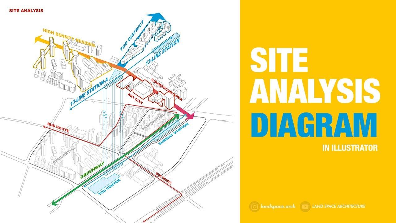 Analysis diagram site SITE DESIGN: