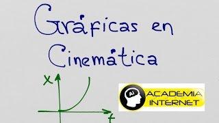 Gráficas en Cinemática, MRU, MRUV, posición, tiempo, aceleración thumbnail