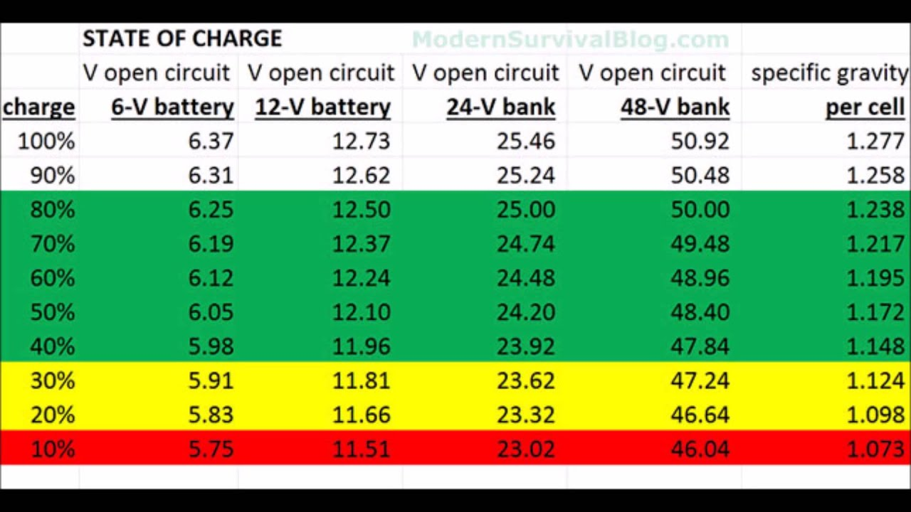 Battery System State Of Charge 6 Volt To 48volt Table Or
