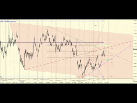 Обзор евро-доллар на 16 мая 2017: