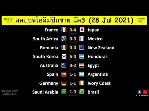 ผลบอลโอลิมปิค นัด3 : ญี่ปุ่นเทพจริง เกาหลีใต้โหดจัด อาร์เจนติน่ากอดคอเยอรมันนีตกรอบ(28/7/21)