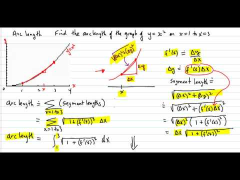 Arc Length  (y=x^2  from x=1 to x=3)