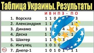 Чемпионат Украины по футболу УПЛ 1 тур Таблица результаты расписание