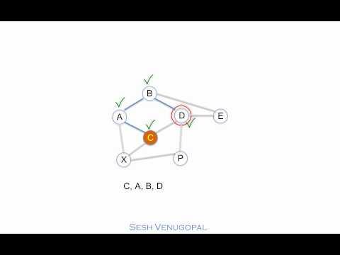 Depth-first Search (DFS) on Graphs Part 1 - Algorithm