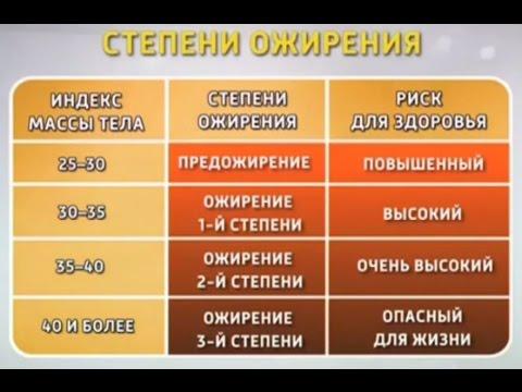 Калькулятор нормального веса для взрослых, детей и
