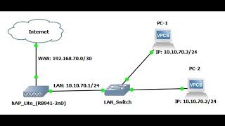 مايكروتك نقطة وصول واي فاي الإعداد مع ملقم DHCP