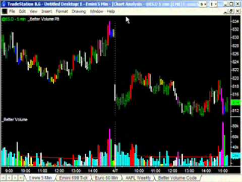 Better volume indicator mt4 forex factory