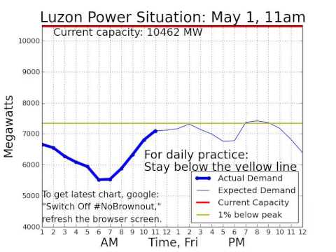 Luzon #PowerSitch May 01, 2015