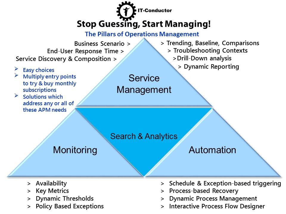 SAP Performance Service Level Management