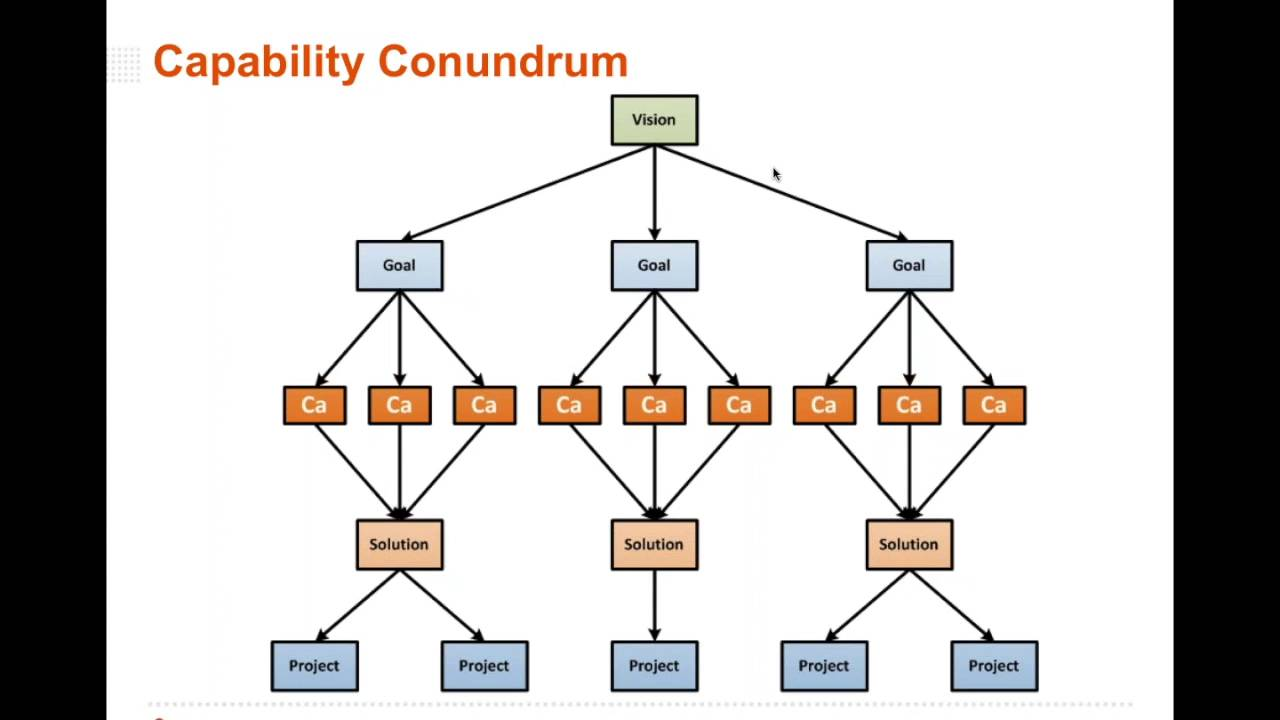 small resolution of business capability analysis