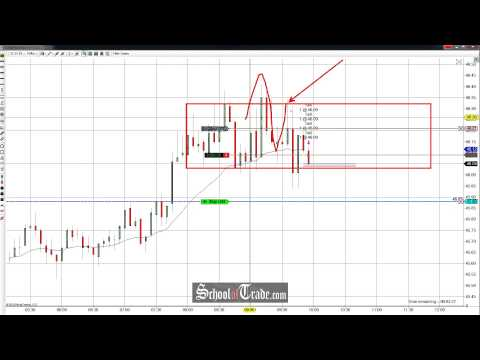 Price Action Trading The Trap On Crude Oil Futures; SchoolOfTrade.com