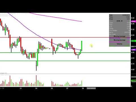 Aurora Cannabis Inc. - ACB Stock Chart Technical Analysis for 12-27-18