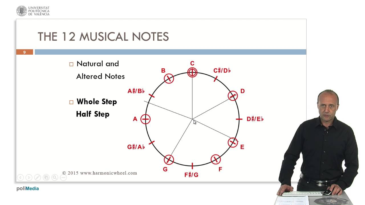 The 12 Musical Notes | | UPV